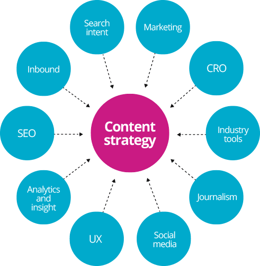 content-strategy-diagram