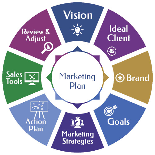 creating a marketing plan pdf