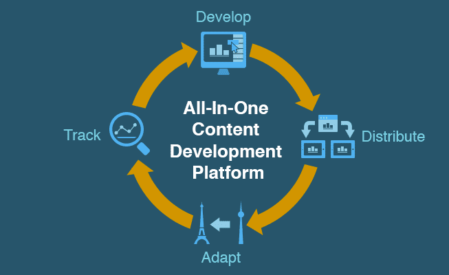 all-in-one-content-development-platform